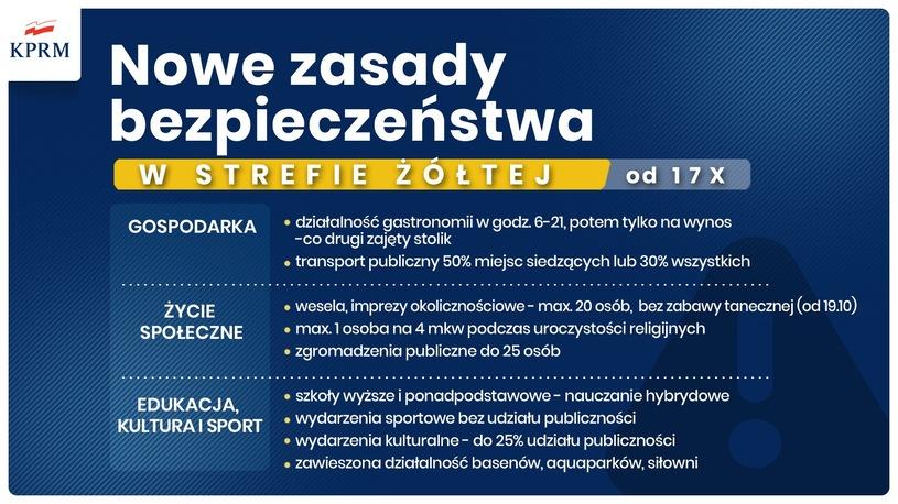 Koronawirus w Polsce, wprowadzono nowe obostrzenia, o których poinformował premier Mateusz Morawiecki, mamy nowe strefy czerwone
